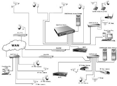 AnyNet-6416  Системна диаграма