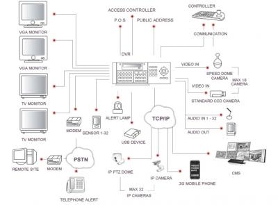 DSecu-1916ASE  Системна диаграма