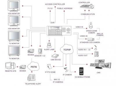DSecu-5404HS  Системна диаграма