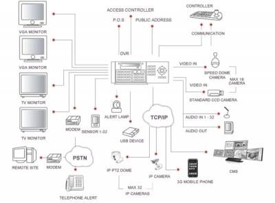 Digi-1648Pro  Системна диаграма