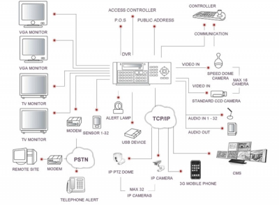 Digi-3296Pro  Системна диаграма