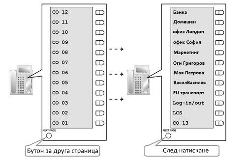 KX-NT366 - LCD дисплей 12 реда х 12 символа (4 страници)