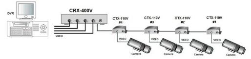 Схема на Мулти-видео преносна система през коаксиален кабел