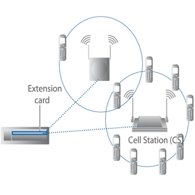 KX-TDA0155 Диаграма на включване