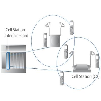 KX-TDA0156 Диаграма на включване