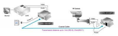 Схема на видео преносна система през коаксиален кабел