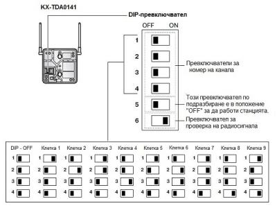 KX-TDA0141  DIP превключвател - схема
