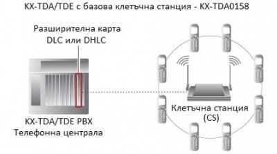 KX-TDA0158  Инсталиране към KX-TDA / KX-TDE централи