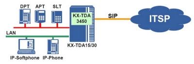 KX-TDA3450 - Схема на работната среда