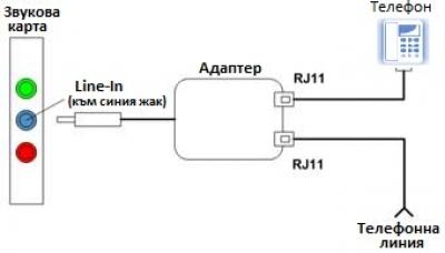 PCM-2 схема на свързване