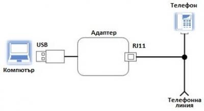 PCM-2 USB - свързване
